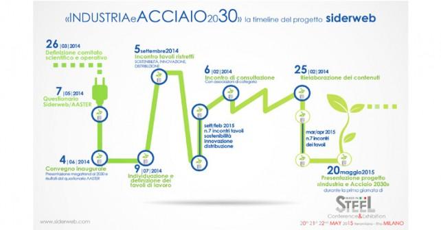 Siderweb Industria e Acciaio 2030