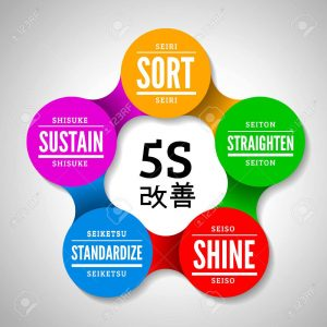 41125299-5s-methodology-kaizen-management-from-japan