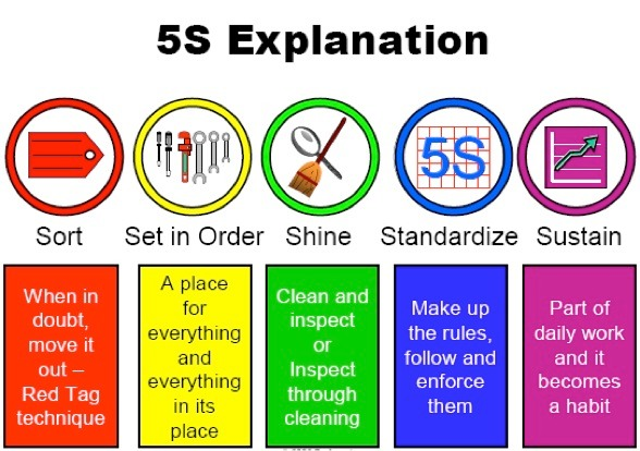 5s-explanation_med_hr
