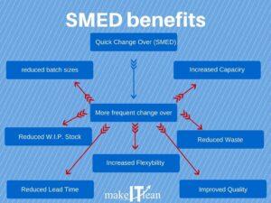 SMED-benefits-1
