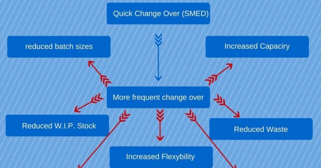 SMED-benefits-1